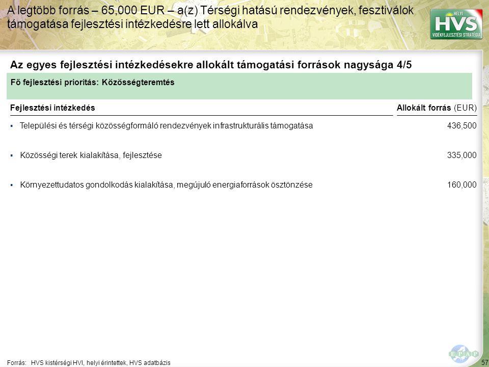 57 ▪Települési és térségi közösségformáló rendezvények infrastrukturális támogatása Forrás:HVS kistérségi HVI, helyi érintettek, HVS adatbázis Az egyes fejlesztési intézkedésekre allokált támogatási források nagysága 4/5 A legtöbb forrás – 65,000 EUR – a(z) Térségi hatású rendezvények, fesztiválok támogatása fejlesztési intézkedésre lett allokálva Fejlesztési intézkedés ▪Közösségi terek kialakítása, fejlesztése ▪Környezettudatos gondolkodás kialakítása, megújuló energiaforrások ösztönzése Fő fejlesztési prioritás: Közösségteremtés Allokált forrás (EUR) 436,500 335,000 160,000