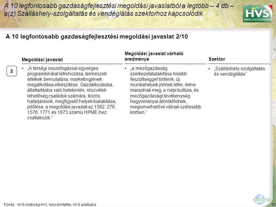 """2 62 A 10 legfontosabb gazdaságfejlesztési megoldási javaslat 2/10 A 10 legfontosabb gazdaságfejlesztési megoldási javaslatból a legtöbb – 4 db – a(z) Szálláshely-szolgáltatás és vendéglátás szektorhoz kapcsolódik Forrás:HVS kistérségi HVI, helyi érintettek, HVS adatbázis Szektor ▪""""Szálláshely-szolgáltatás és vendéglátás ▪""""A térségi összefogással egységes programkínálat létrehozása, természeti értékek bemutatása, marketingjének megalkotása elkészítése."""