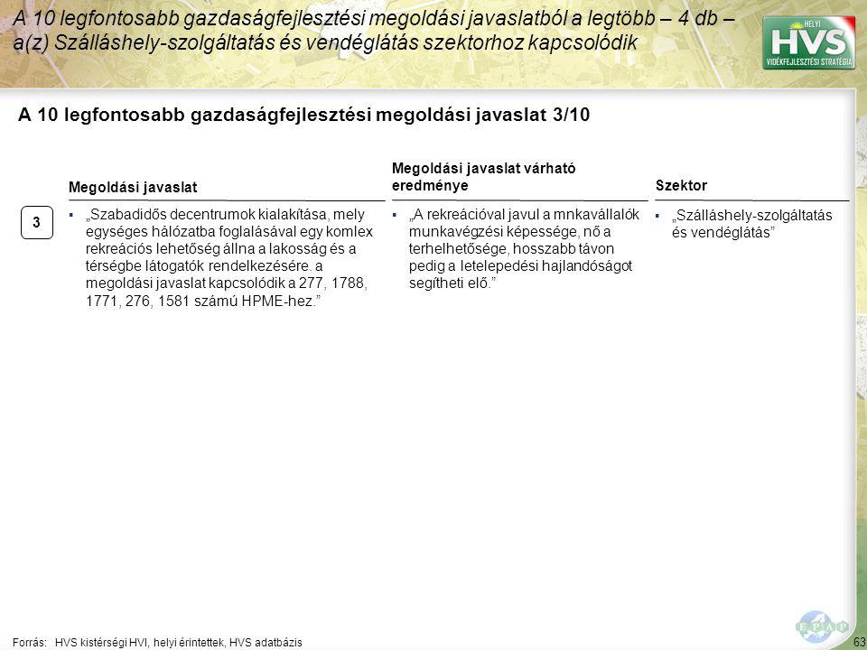 """63 A 10 legfontosabb gazdaságfejlesztési megoldási javaslat 3/10 Forrás:HVS kistérségi HVI, helyi érintettek, HVS adatbázis Szektor ▪""""Szálláshely-szolgáltatás és vendéglátás A 10 legfontosabb gazdaságfejlesztési megoldási javaslatból a legtöbb – 4 db – a(z) Szálláshely-szolgáltatás és vendéglátás szektorhoz kapcsolódik 3 ▪""""Szabadidős decentrumok kialakítása, mely egységes hálózatba foglalásával egy komlex rekreációs lehetőség állna a lakosság és a térségbe látogatók rendelkezésére."""
