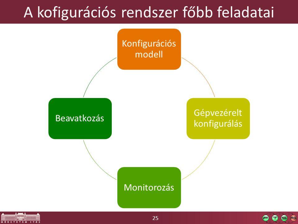 25 A kofigurációs rendszer főbb feladatai Konfigurációs modell Gépvezérelt konfigurálás MonitorozásBeavatkozás