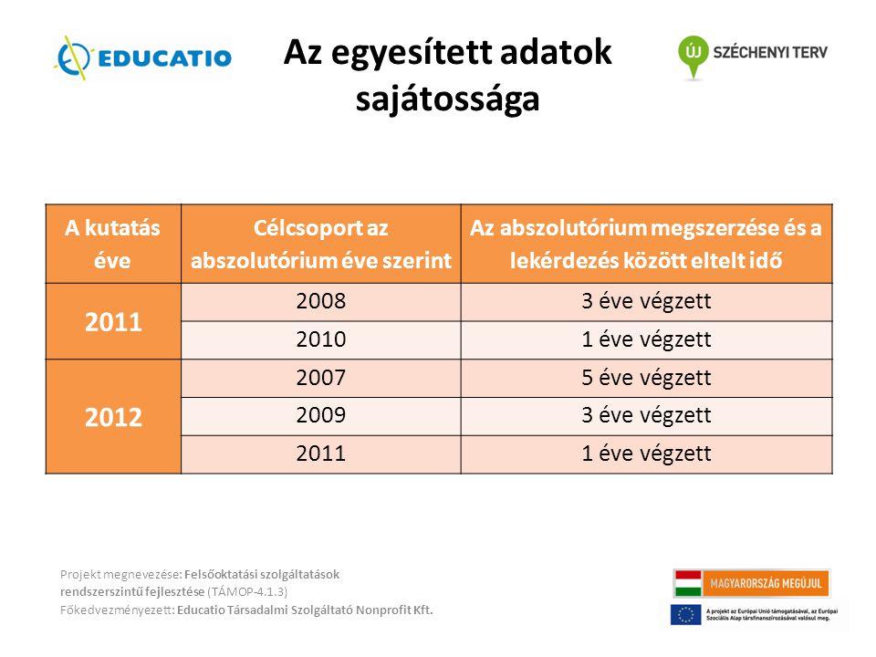 Az egyesített adatok sajátossága A kutatás éve Célcsoport az abszolutórium éve szerint Az abszolutórium megszerzése és a lekérdezés között eltelt idő 2011 20083 éve végzett 20101 éve végzett 2012 20075 éve végzett 20093 éve végzett 20111 éve végzett Projekt megnevezése: Felsőoktatási szolgáltatások rendszerszintű fejlesztése (TÁMOP-4.1.3) Főkedvezményezett: Educatio Társadalmi Szolgáltató Nonprofit Kft.