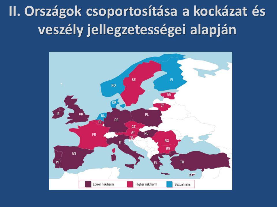 II. Országok csoportosítása a kockázat és veszély jellegzetességei alapján