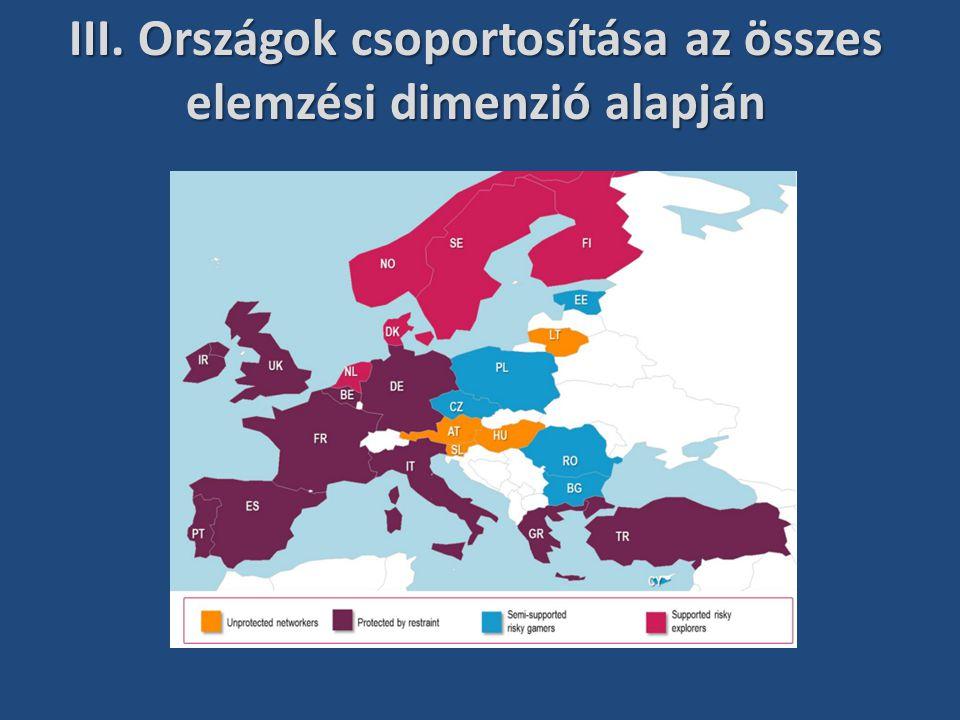 III. Országok csoportosítása az összes elemzési dimenzió alapján