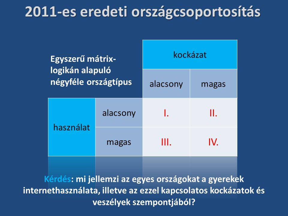 2011-es eredeti országcsoportosítás Egyszerű mátrix- logikán alapuló négyféle országtípus Kérdés: mi jellemzi az egyes országokat a gyerekek interneth