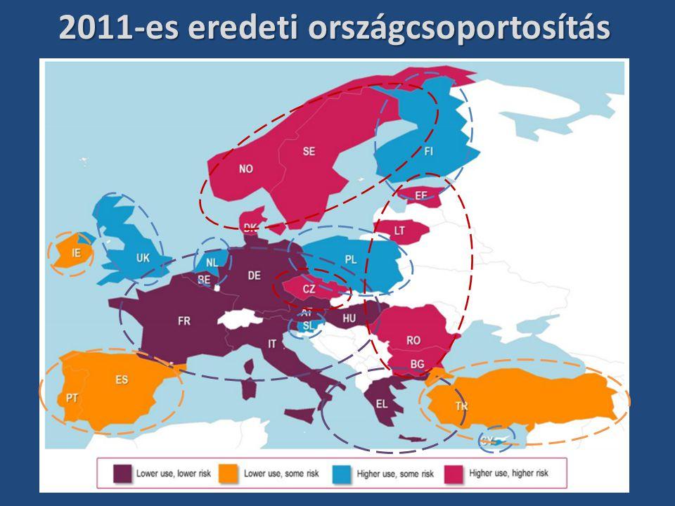 2011-es eredeti országcsoportosítás
