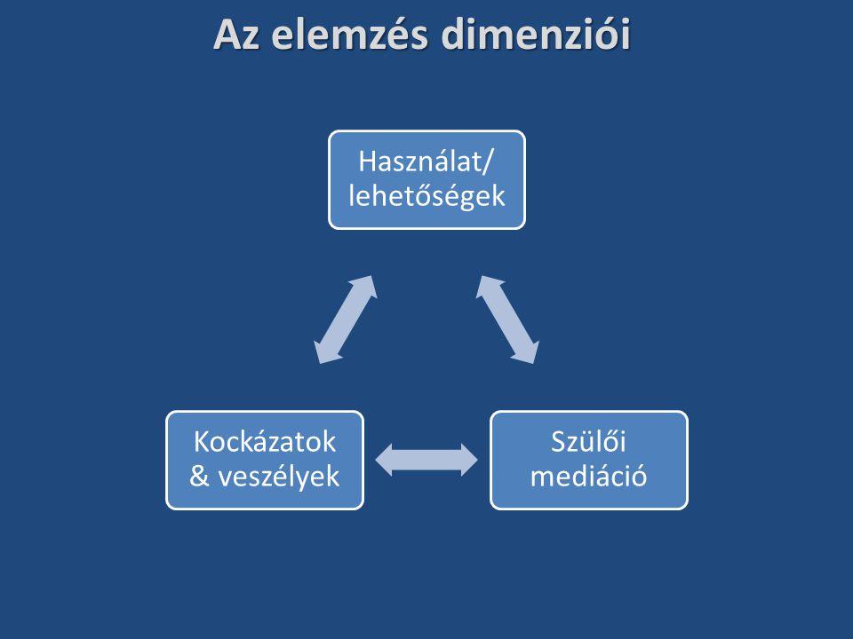 Az elemzés dimenziói Használat/ lehetőségek Szülői mediáció Kockázatok & veszélyek