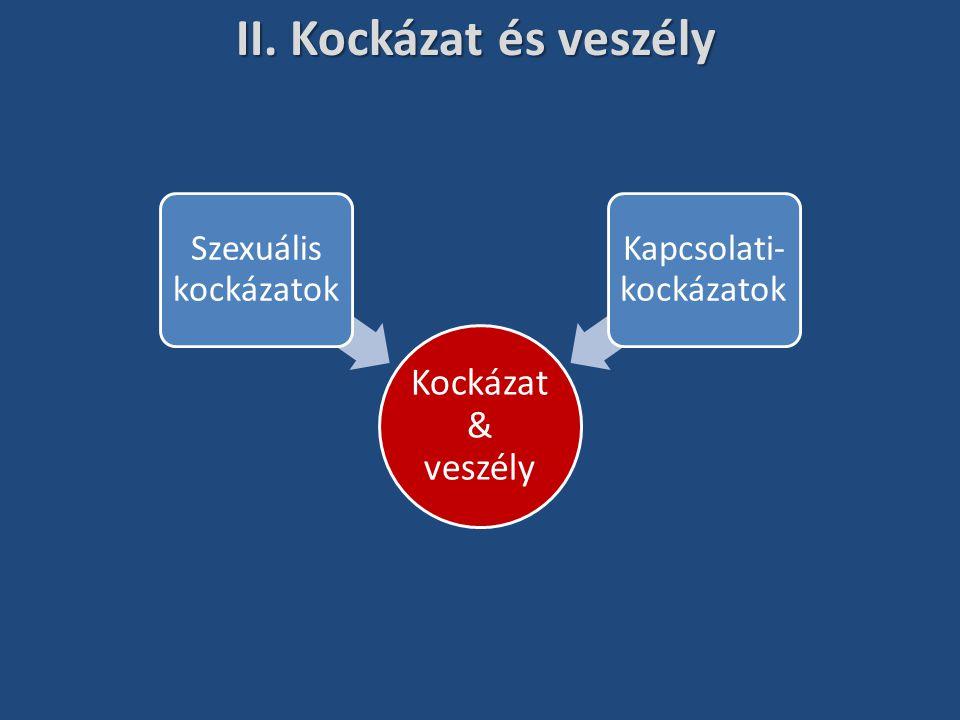 II. Kockázat és veszély Kockázat & veszély Szexuális kockázatok Kapcsolati- kockázatok