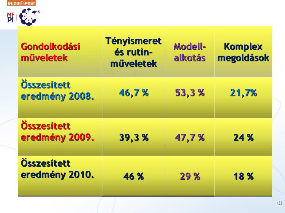Gondolkodási műveletek GondolkodásiműveletekTényismeret és rutin- műveletek Modell- alkotás Komplex megoldások Összesített eredmény 2008. 46,7 % 53,3