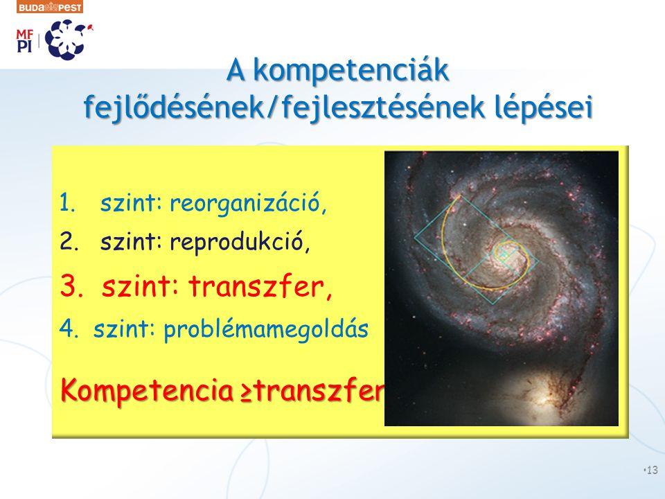 A kompetenciák fejlődésének/fejlesztésének lépései 1.szint: reorganizáció, 2.szint: reprodukció, 3. szint: transzfer, 4. szint: problémamegoldás Kompe