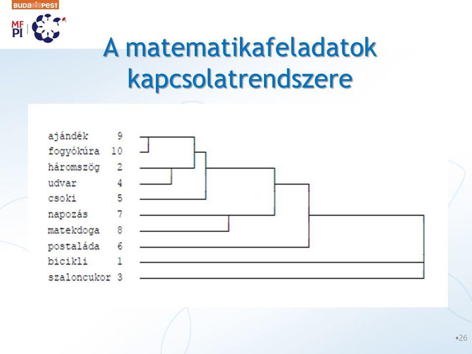 A matematikafeladatok kapcsolatrendszere •26