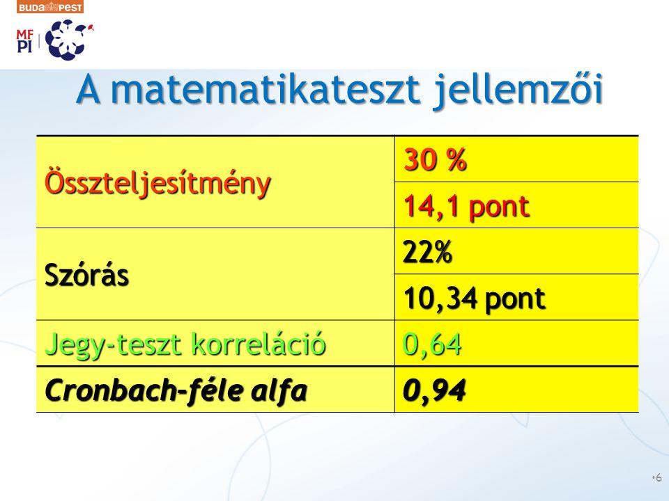 A matematikateszt jellemzői Összteljesítmény 30 % 14,1 pont Szórás 22% 10,34 pont Jegy-teszt korreláció 0,64 Cronbach-féle alfa 0,94 •6•6