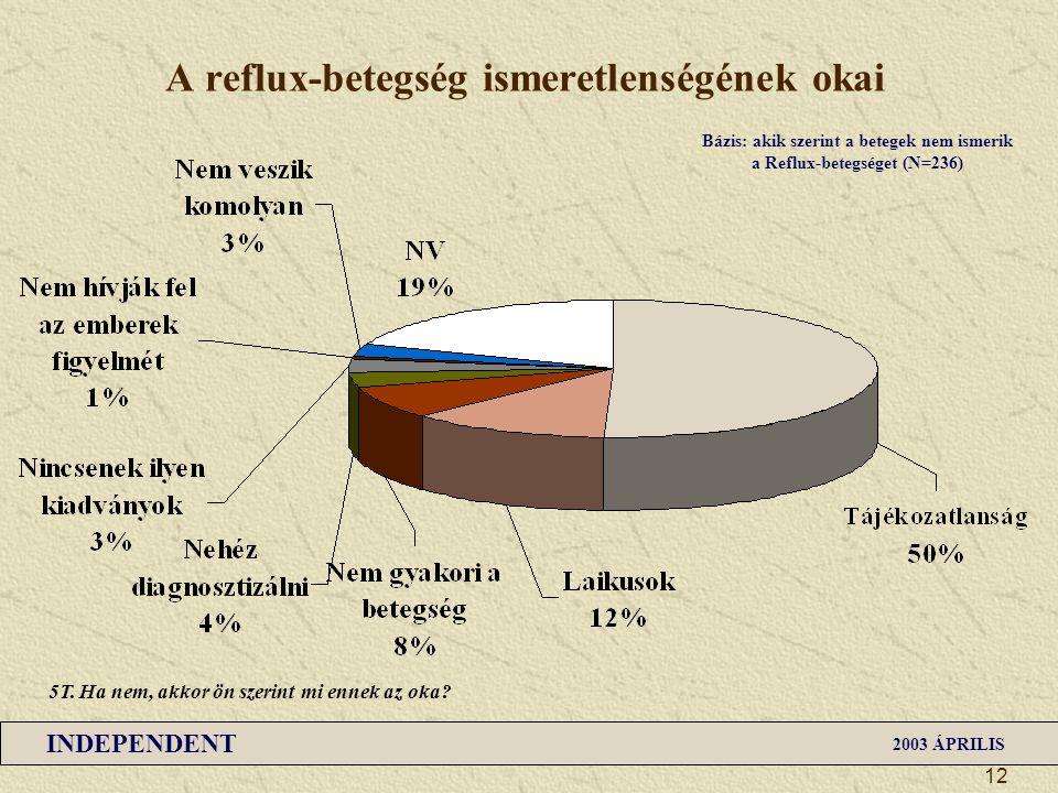 INDEPENDENT 2003 ÁPRILIS 12 A reflux-betegség ismeretlenségének okai Bázis: akik szerint a betegek nem ismerik a Reflux-betegséget (N=236) 5T. Ha nem,