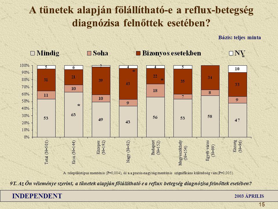 INDEPENDENT 2003 ÁPRILIS 15 A tünetek alapján fölállítható-e a reflux-betegség diagnózisa felnőttek esetében? 9T. Az Ön véleménye szerint, a tünetek a