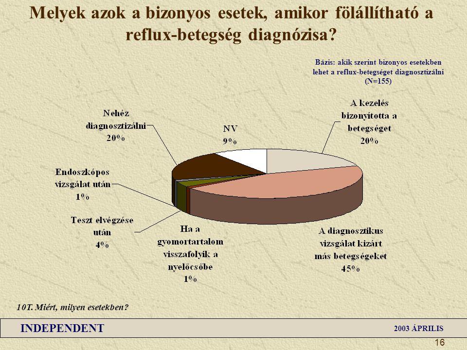 INDEPENDENT 2003 ÁPRILIS 16 Melyek azok a bizonyos esetek, amikor fölállítható a reflux-betegség diagnózisa? Bázis: akik szerint bizonyos esetekben le