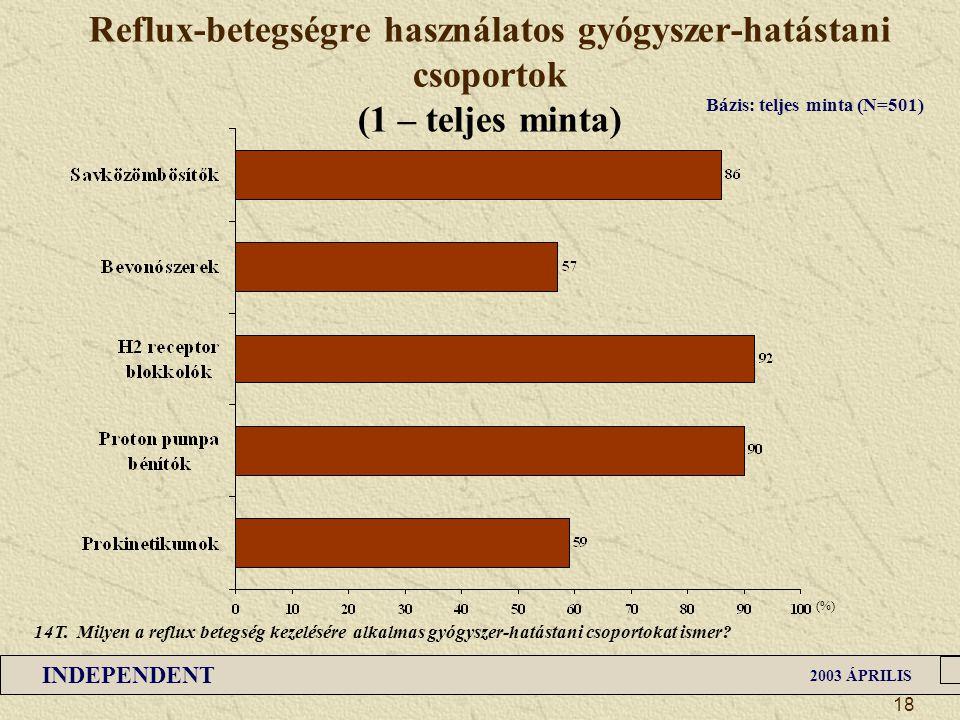 INDEPENDENT 2003 ÁPRILIS 18 Reflux-betegségre használatos gyógyszer-hatástani csoportok (1 – teljes minta) (%) Bázis: teljes minta (N=501) 14T. Milyen