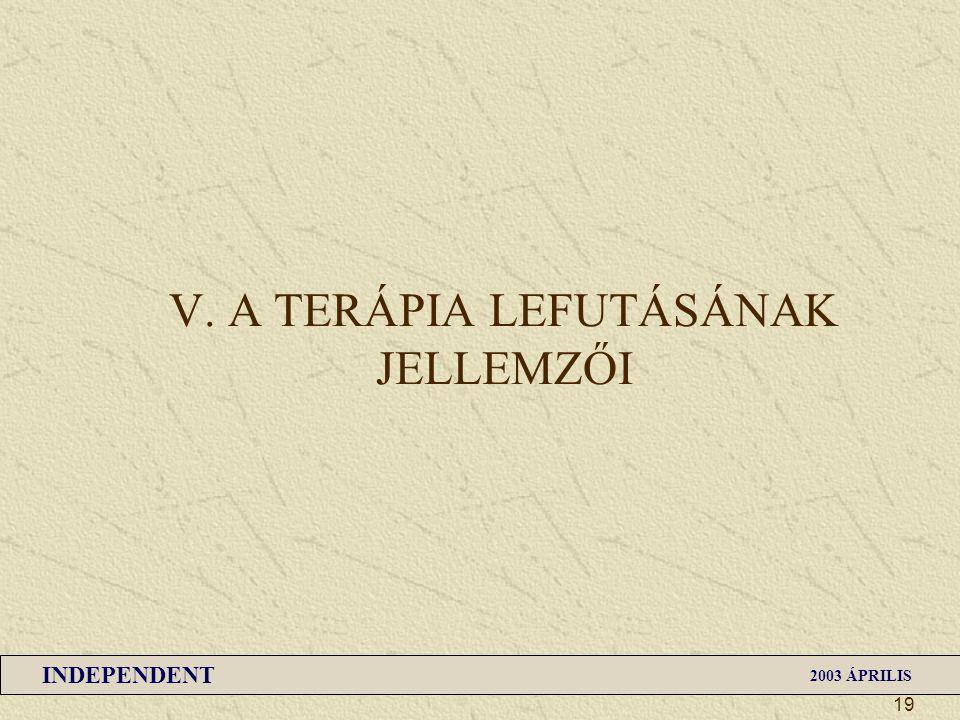 INDEPENDENT 2003 ÁPRILIS 19 V. A TERÁPIA LEFUTÁSÁNAK JELLEMZŐI