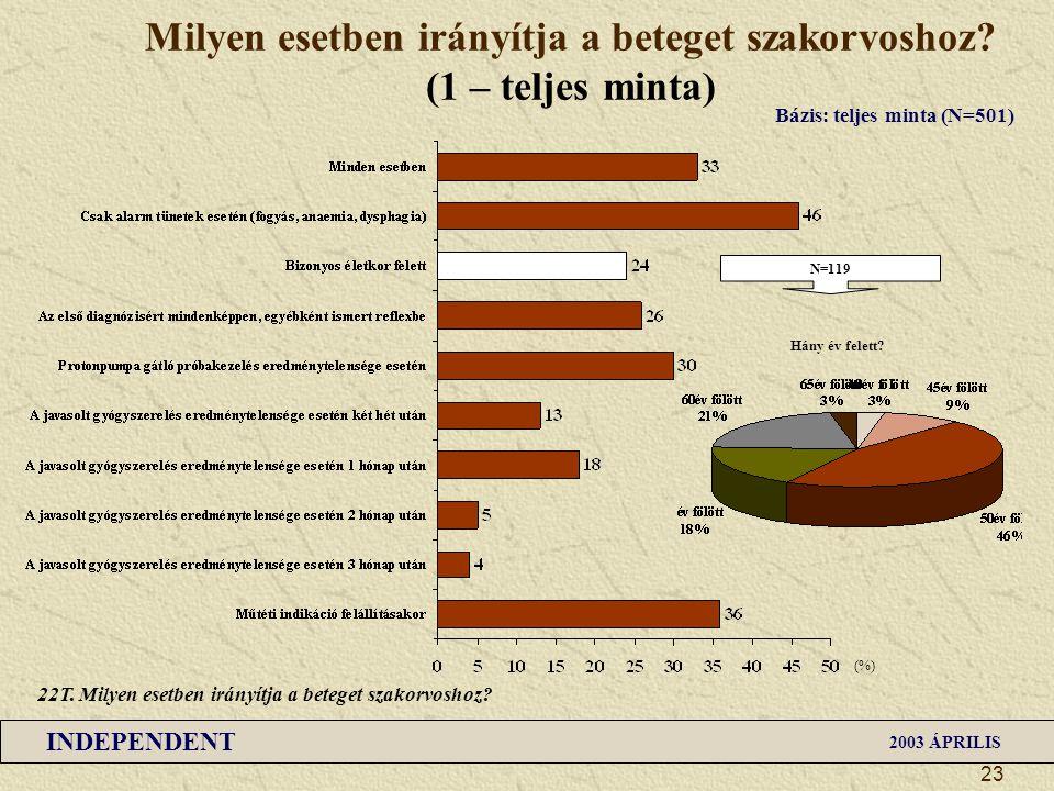 INDEPENDENT 2003 ÁPRILIS 23 Milyen esetben irányítja a beteget szakorvoshoz? (1 – teljes minta) (%) Bázis: teljes minta (N=501) 22T. Milyen esetben ir