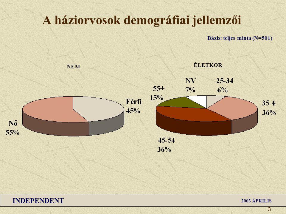 INDEPENDENT 2003 ÁPRILIS 3 A háziorvosok demográfiai jellemzői NEM ÉLETKOR Bázis: teljes minta (N=501)