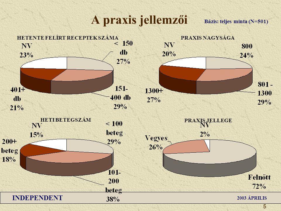 INDEPENDENT 2003 ÁPRILIS 5 A praxis jellemzői HETENTE FELÍRT RECEPTEK SZÁMA Bázis: teljes minta (N=501) HETI BETEGSZÁM PRAXIS NAGYSÁGA PRAXIS JELLEGE