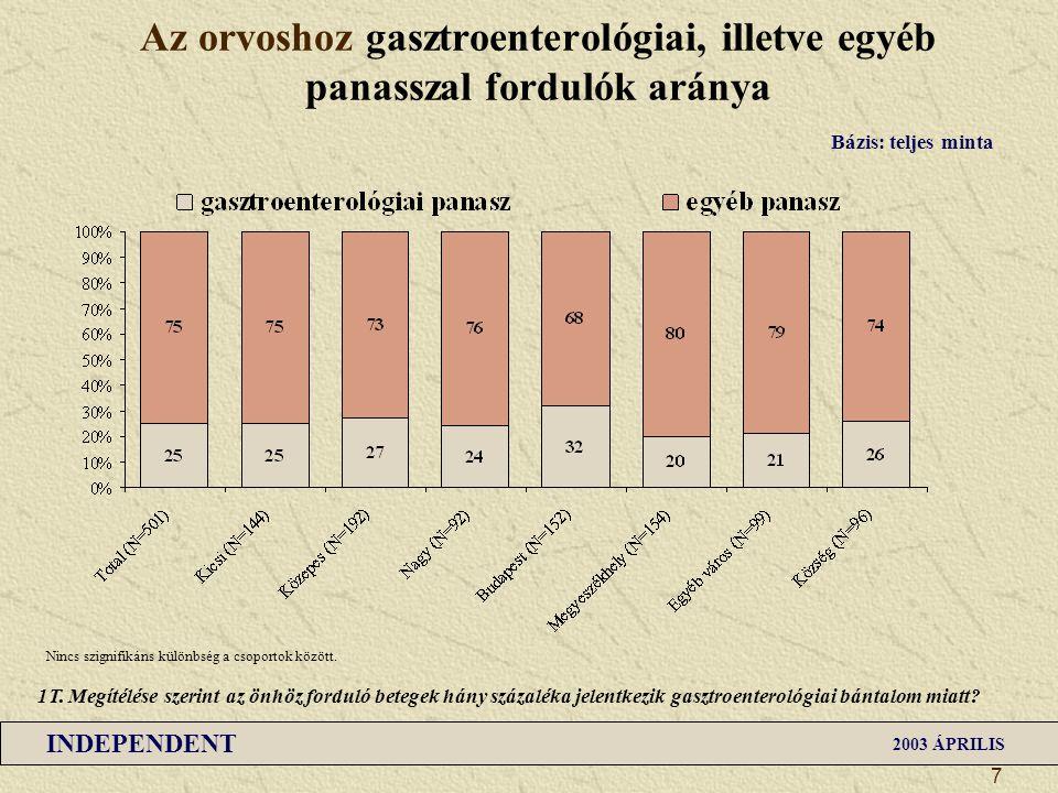 INDEPENDENT 2003 ÁPRILIS 8 A leggyakoribb gasztroenterológiai betegség (1 – teljes minta) (%) Bázis: teljes minta (N=501) 2T.