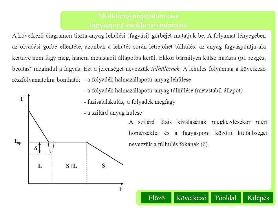 Kilépés Moltömeg meghatározása fagyáspont-csökkenés méréssel FőoldalKövetkezőElőző A következő diagramon tiszta anyag lehűlési (fagyási) görbéjét muta