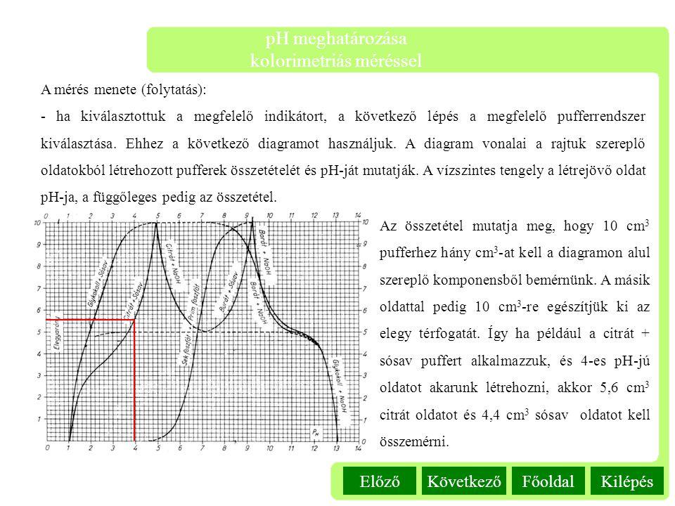 Kilépés pH meghatározása kolorimetriás méréssel FőoldalKövetkezőElőző A mérés menete (folytatás): - ha kiválasztottuk a megfelelő indikátort, a követk