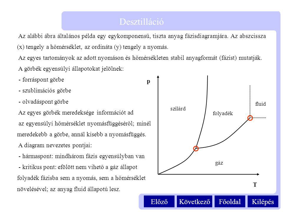 Kilépés Desztilláció FőoldalKövetkezőElőző Az alábbi ábra általános példa egy egykomponensű, tiszta anyag fázisdiagramjára. Az abszcissza (x) tengely