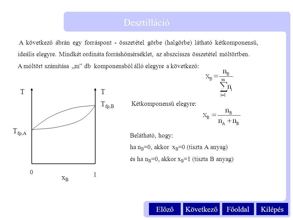 Kilépés Desztilláció FőoldalKövetkezőElőző A következő ábrán egy forráspont - összetétel görbe (halgörbe) látható kétkomponensű, ideális elegyre. Mind