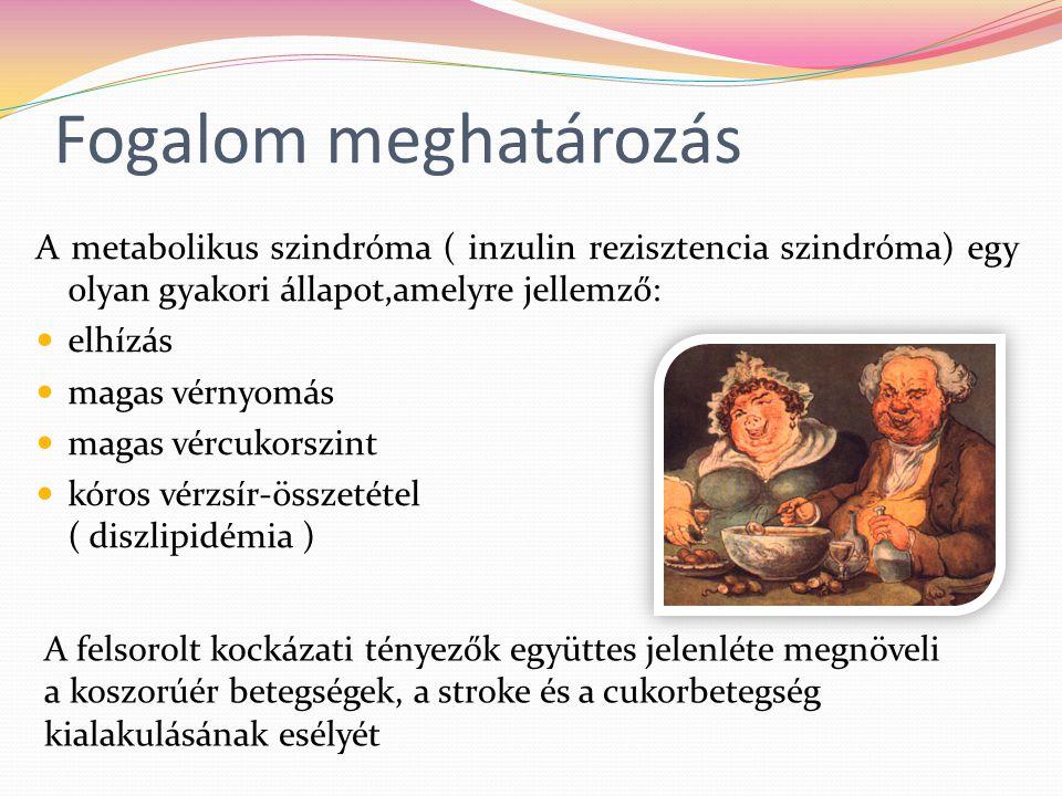 """A METABOLIKUS SZINDRÓMA KRITÉRIUMAI Az IDF ( Nemzetközi Diabétesz Szövetség ) 2005-ben közzétett megfogalmazása alapján: Derékkörfogat: Férfi > 94 cm ( Hasra terjedő, """"alma -típusú elhízás.)Nő > 80 cm Magas triglicerid-szint:>1,7 mmol/l Alacsony HDL-szint:Férfi < 1,03 mmol/l Nő 4,5 mmol/l Magas éhgyomri glükóz-szint:> 5,6 mmol/l Magas vérnyomás:Szisztolés >130 Hgmm Diasztolés > 85 Hgmm"""