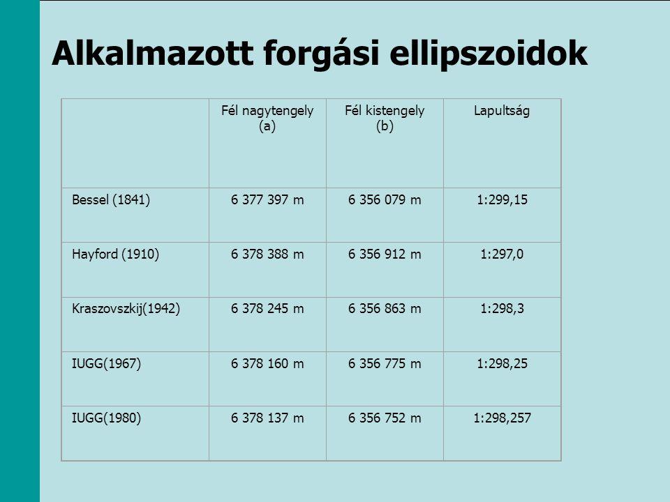 Alkalmazott forgási ellipszoidok Fél nagytengely (a) Fél kistengely (b) Lapultság Bessel (1841)6 377 397 m6 356 079 m1:299,15 Hayford (1910)6 378 388