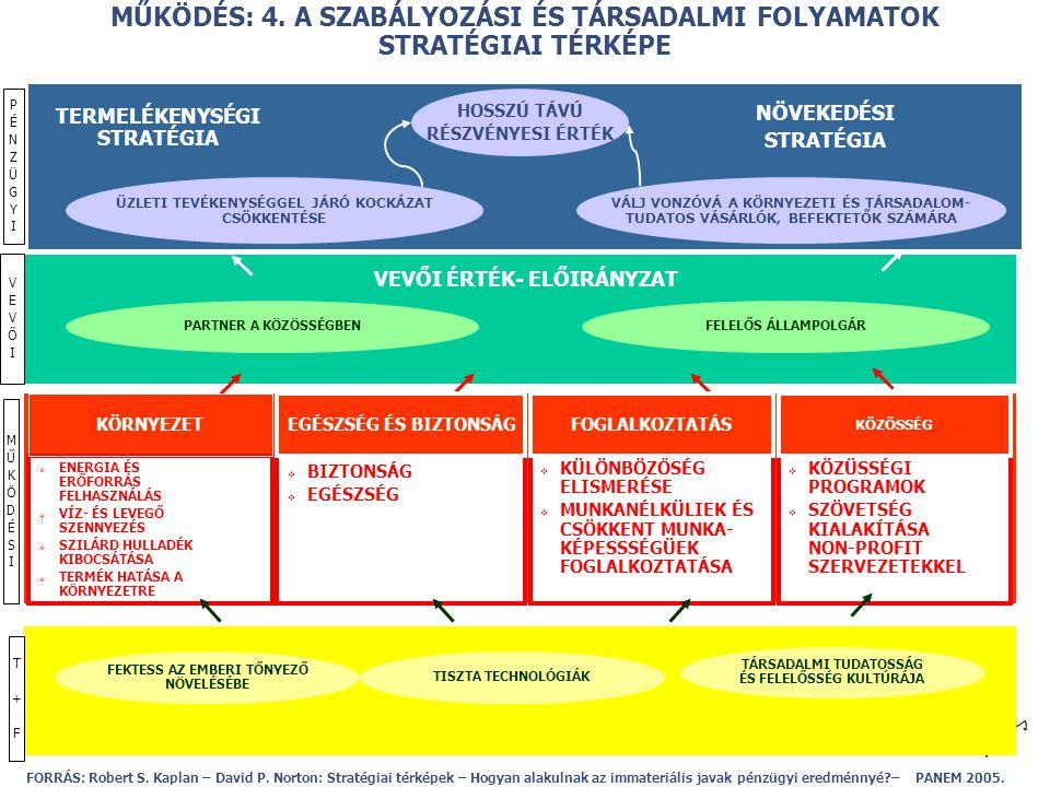 © MŰKÖDÉS: 3. AZ INNOVÁCIÓS MENEDSZMENT STRATÉGIAI TÉRKÉPE FORRÁS: Robert S. Kaplan – David P. Norton: Stratégiai térképek – Hogyan alakulnak az immat