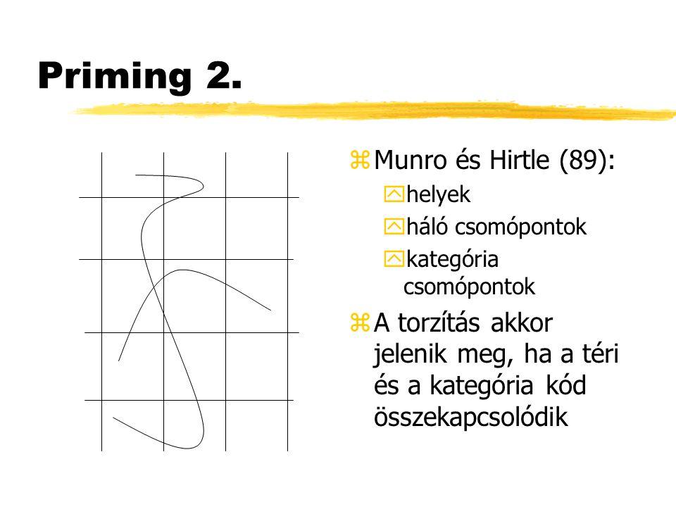 Priming 2. zMunro és Hirtle (89): yhelyek yháló csomópontok ykategória csomópontok zA torzítás akkor jelenik meg, ha a téri és a kategória kód összeka