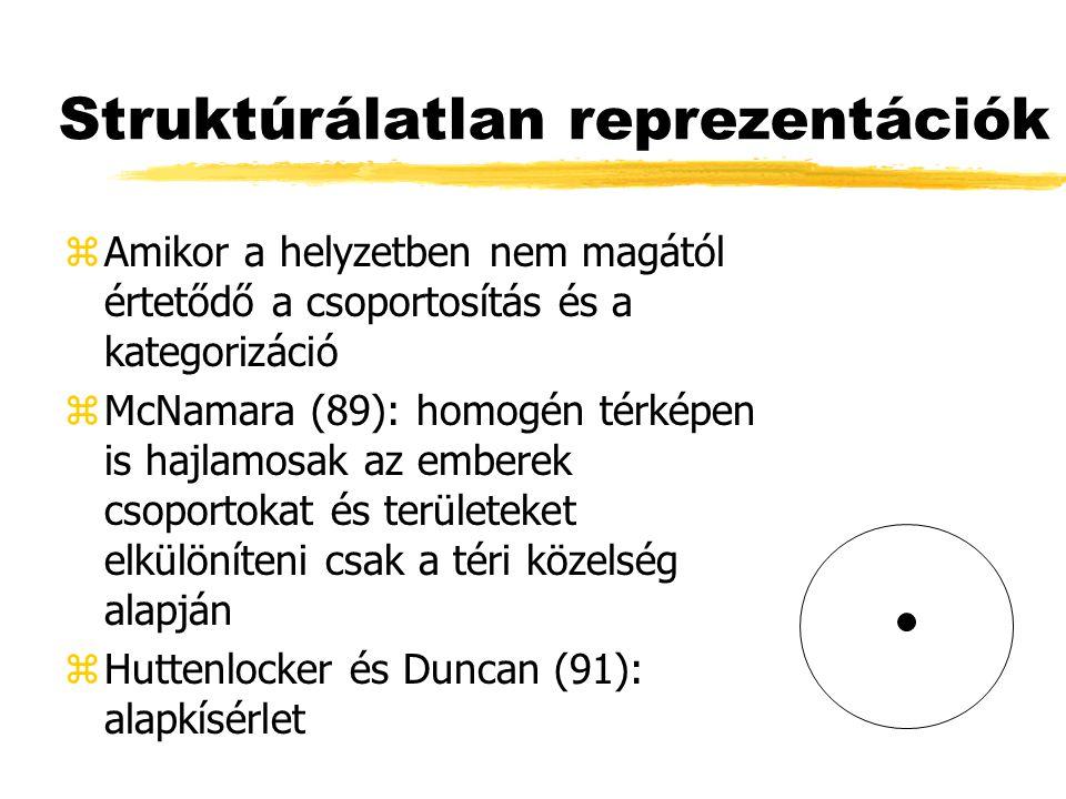 Struktúrálatlan reprezentációk zAmikor a helyzetben nem magától értetődő a csoportosítás és a kategorizáció zMcNamara (89): homogén térképen is hajlamosak az emberek csoportokat és területeket elkülöníteni csak a téri közelség alapján zHuttenlocker és Duncan (91): alapkísérlet