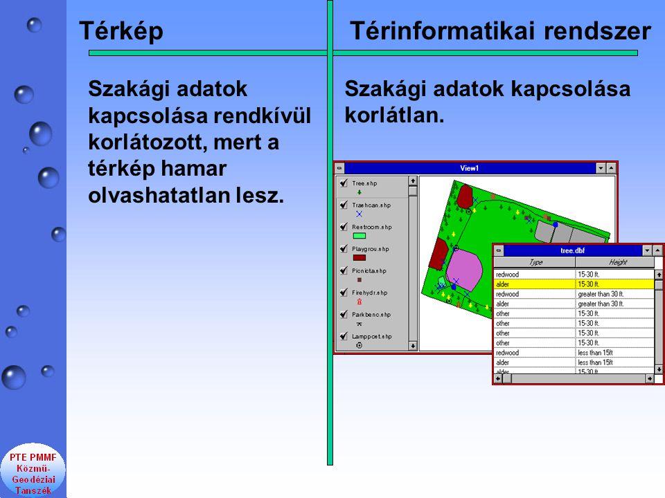TérképTérinformatikai rendszer Szakági adatok kapcsolása rendkívül korlátozott, mert a térkép hamar olvashatatlan lesz. Szakági adatok kapcsolása korl