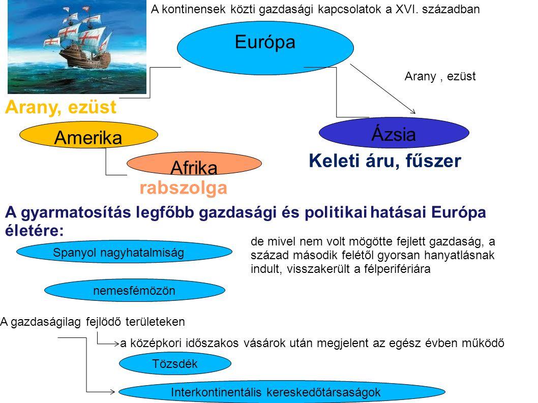 Amerika Európa Ázsia Afrika Arany, ezüst Keleti áru, fűszer rabszolga A kontinensek közti gazdasági kapcsolatok a XVI.