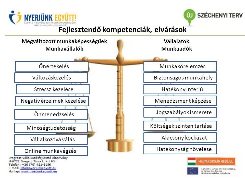 Fejlesztendő kompetenciák, elvárások Megváltozott munkaképességűek Munkavállalók Vállalatok Munkaadók Önértékelés Változáskezelés Stressz kezelése Önmenedzselés Minőségtudatosság Vállalkozóvá válás Online munkavégzés Munkakörelemzés Biztonságos munkahely Hatékony interjú Menedzsment képzése Jogszabályok ismerete Költségek szinten tartása Alacsony kockázat Hatékonyság növelése Változáskezelés Negatív érzelmek kezelése