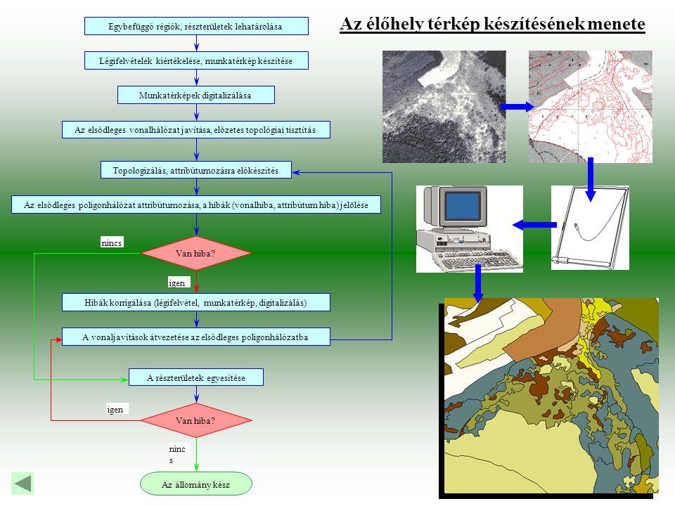 Az élőhely térkép készítésének menete Egybefüggő régiók, részterületek lehatárolása Légifelvételek kiértékelése, munkatérkép készítése Munkatérképek digitalizálása Az elsődleges vonalhálózat javítása, előzetes topológiai tisztítás Topologizálás, attribútumozásra előkészítés Az elsődleges poligonhálózat attribútumozása, a hibák (vonalhiba, attribútum hiba) jelölése Hibák korrigálása (légifelvétel, munkatérkép, digitalizálás) A vonaljavítások átvezetése az elsődleges poligonhálózatba A részterületek egyesítése Van hiba.