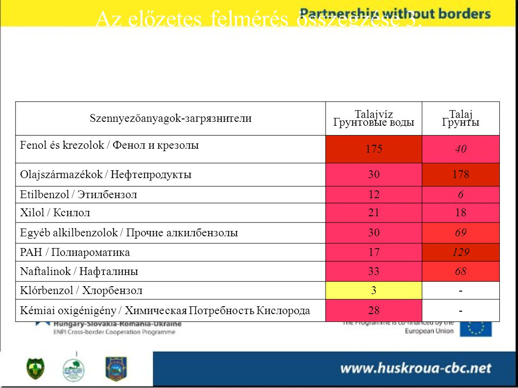 Az előzetes felmérés összegzése 3. Обобщение результатов предварительной оценки 3 Maximális határérték (UA) túllépések: Максимальные превышения допуст
