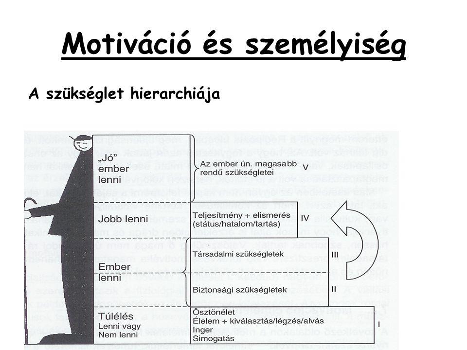 Motiváció és személyiség A szükséglet hierarchiája