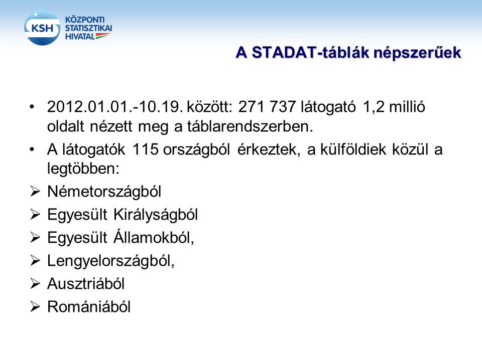 A STADAT-táblák népszerűek •2012.01.01.-10.19.