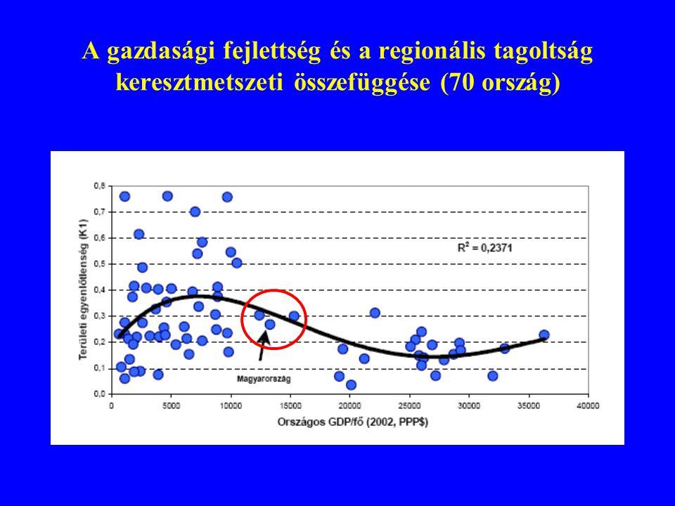 A gazdasági fejlettség és a regionális tagoltság keresztmetszeti összefüggése (70 ország)