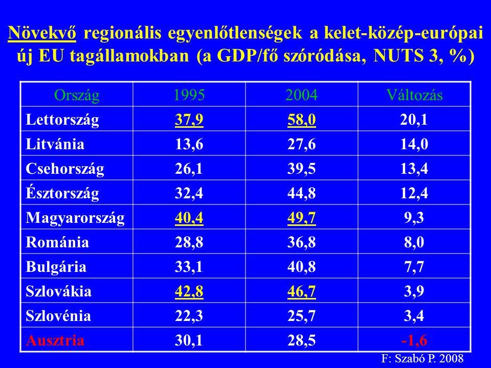 Növekvő regionális egyenlőtlenségek a kelet-közép-európai új EU tagállamokban (a GDP/fő szóródása, NUTS 3, %) Ország19952004Változás Lettország37,958,020,1 Litvánia13,627,614,0 Csehország26,139,513,4 Észtország32,444,812,4 Magyarország40,449,79,3 Románia28,836,88,0 Bulgária33,140,87,7 Szlovákia42,846,73,9 Szlovénia22,325,73,4 Ausztria30,128,5-1,6 F: Szabó P.