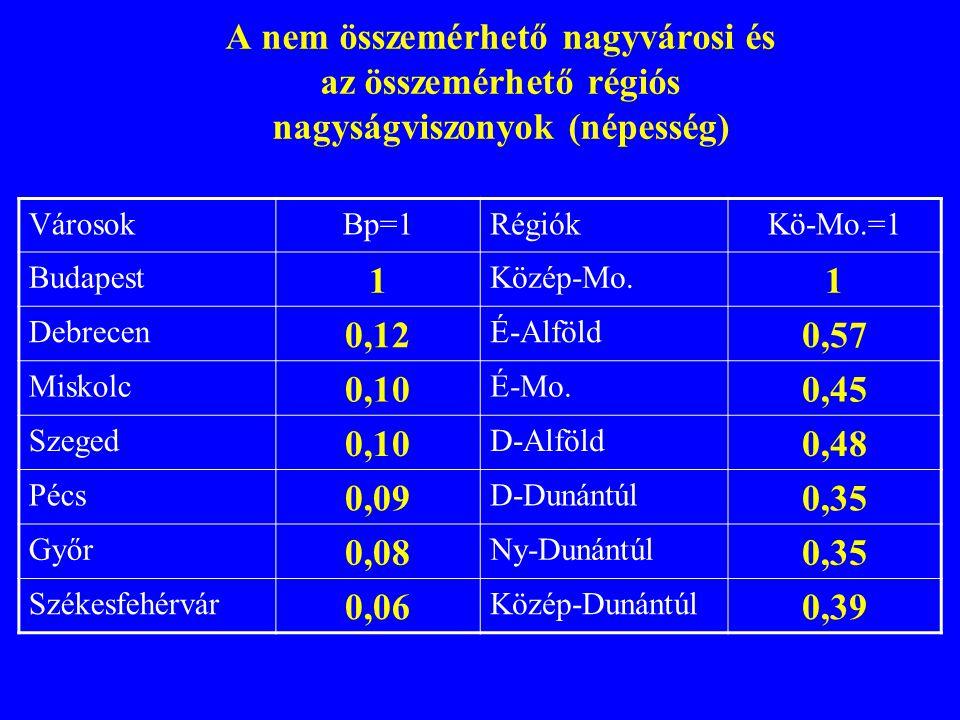 A nem összemérhető nagyvárosi és az összemérhető régiós nagyságviszonyok (népesség) VárosokBp=1RégiókKö-Mo.=1 Budapest 1 Közép-Mo.