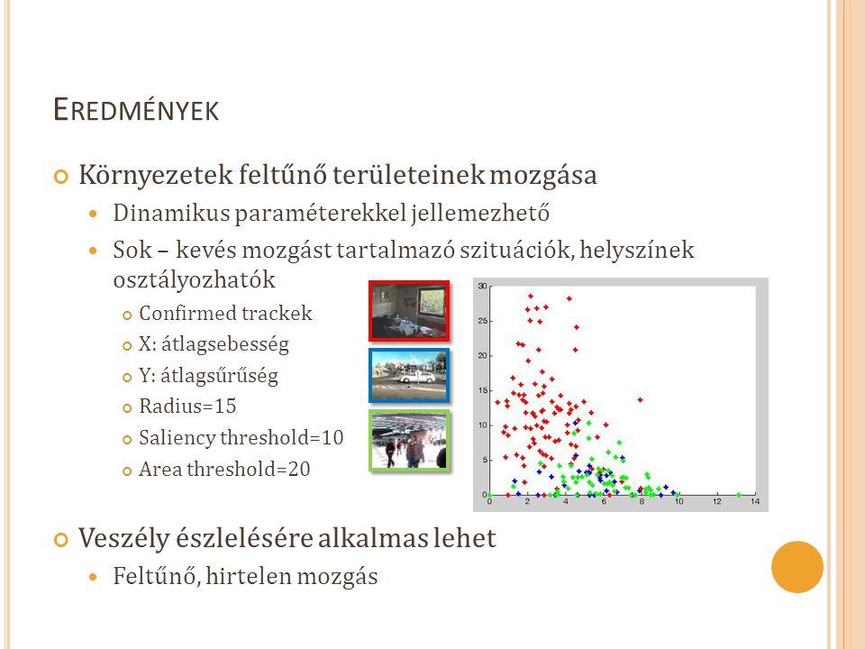 E REDMÉNYEK Környezetek feltűnő területeinek mozgása  Dinamikus paraméterekkel jellemezhető  Sok – kevés mozgást tartalmazó szituációk, helyszínek osztályozhatók Confirmed trackek X: átlagsebesség Y: átlagsűrűség Radius=15 Saliency threshold=10 Area threshold=20 Veszély észlelésére alkalmas lehet  Feltűnő, hirtelen mozgás