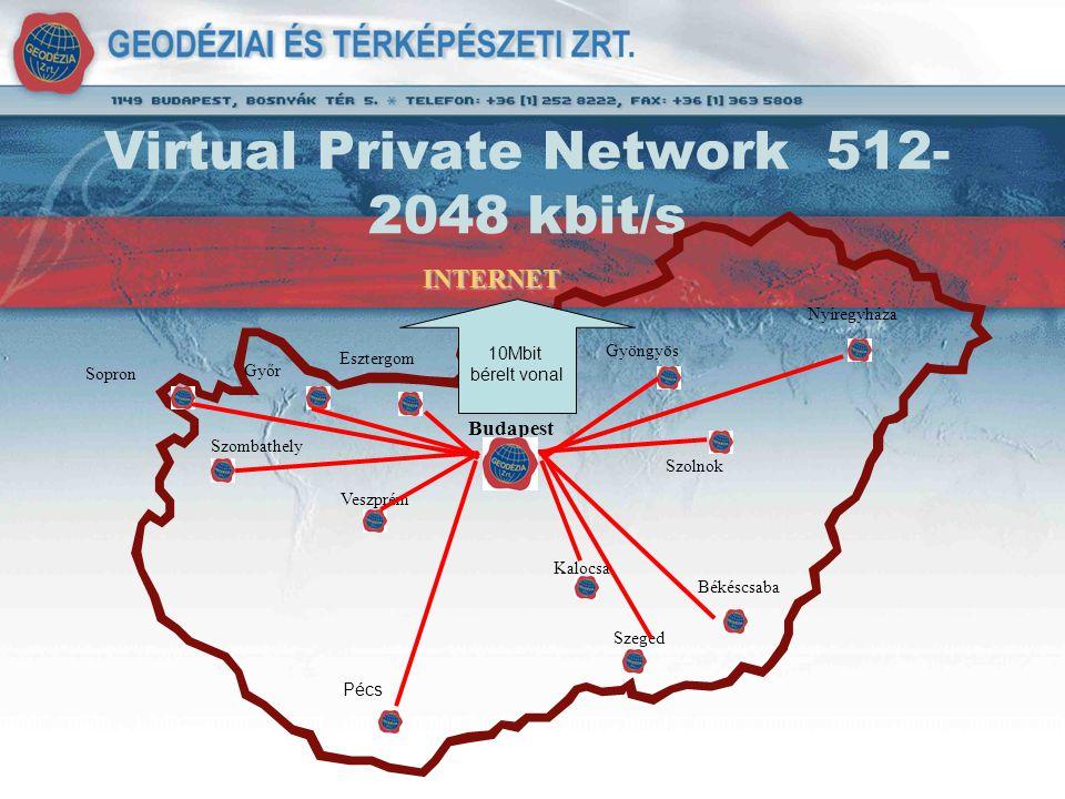 Virtual Private Network 512- 2048 kbit/s Szombathely Gyöngyös Nyíregyháza Kalocsa Szeged Veszprém Budapest Békéscsaba Szolnok Sopron Győr Esztergom 10