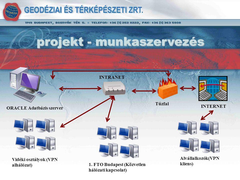 ORACLE Adatbázis szerver Tűzfal INTERNET INTRANET 1. FTO Budapest (Közvetlen hálózati kapcsolat) Vidéki osztályok (VPN alhálózat) Alvállalkozók(VPN kl