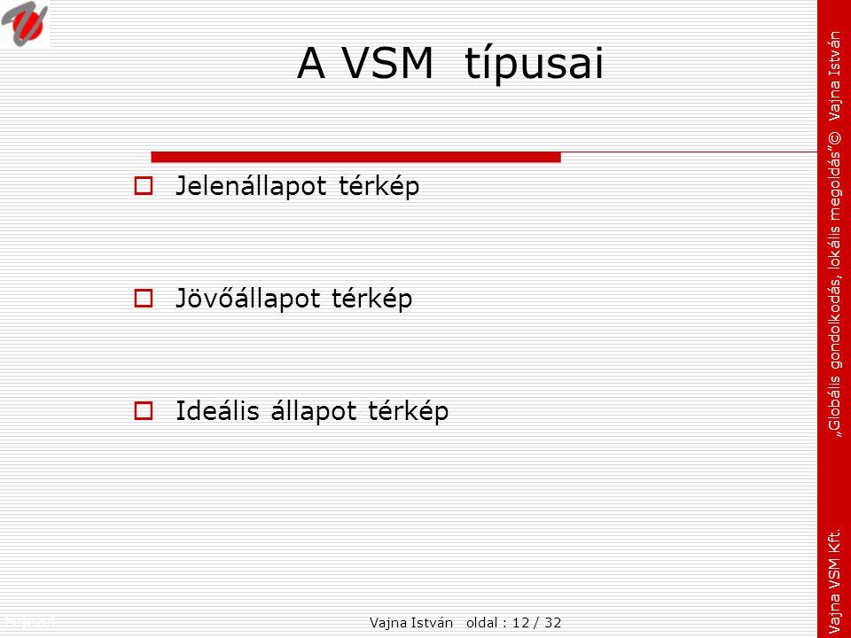 """Fejezet: Vajna VSM Kft. """"Globális gondolkodás, lokális megoldás""""© Vajna István A VSM típusai  Jelenállapot térkép  Jövőállapot térkép  Ideális álla"""