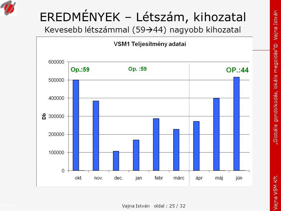 """Fejezet: Vajna VSM Kft. """"Globális gondolkodás, lokális megoldás""""© Vajna István EREDMÉNYEK – Létszám, kihozatal Kevesebb létszámmal (59  44) nagyobb k"""