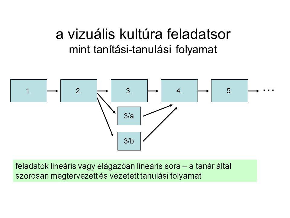a vizuális kultúra feladatsor mint tanítási-tanulási folyamat 1.2.4.3.5. … feladatok lineáris vagy elágazóan lineáris sora – a tanár által szorosan me
