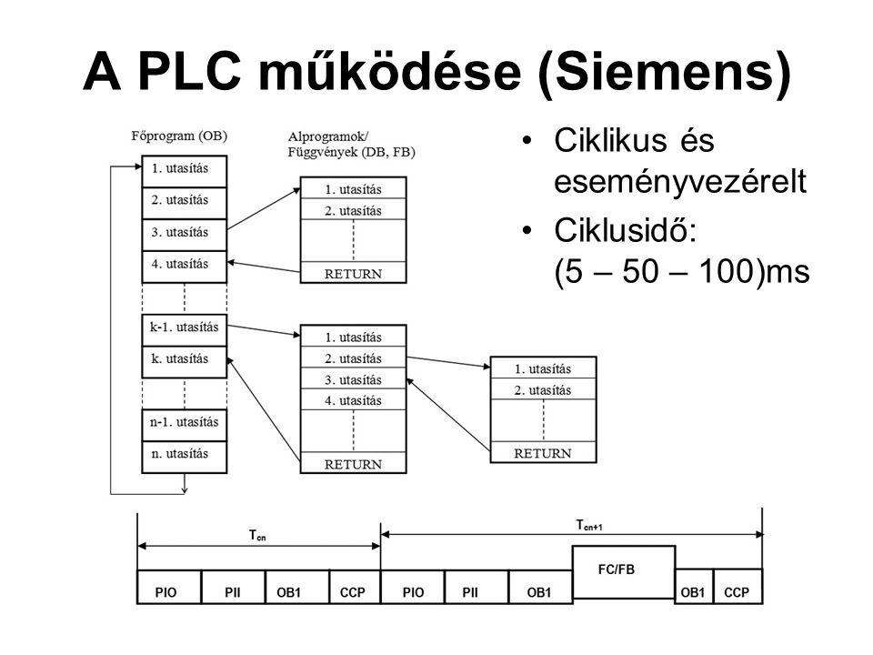 A PLC működése (Siemens) •Ciklikus és eseményvezérelt •Ciklusidő: (5 – 50 – 100)ms